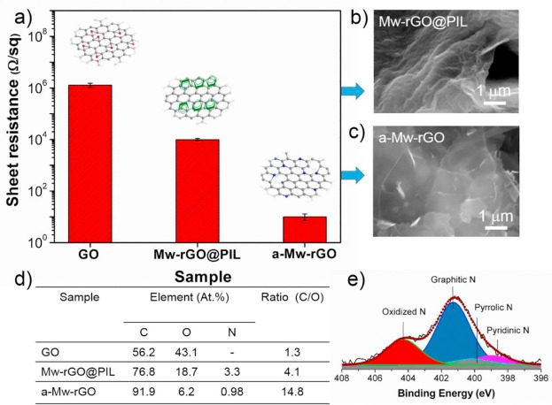 engineering of highly conductive and ultra thin nitrogen doped