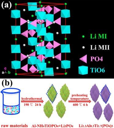 Unique rhombus-like precursor for synthesis of Li1 3Al0 3Ti1 7(PO4)3