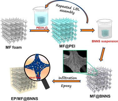 Melamine foam-supported 3D interconnected boron nitride