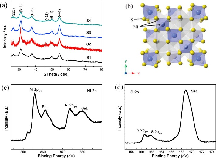 Rose-like Ni3S4 as battery-type electrode for hybrid ... on