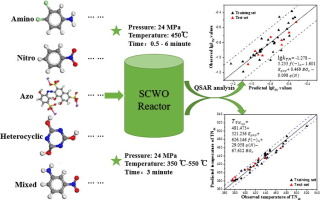 Quantitative Structure Activity Relationship Qsar Models For The Reaction Rate And Temperature Of Nitrogenous Organic Compounds In Supercritical Water Oxidation Scwo Sciencedirect