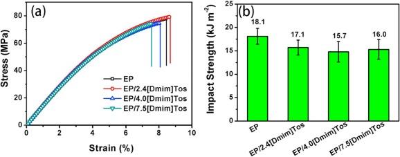 Novel phosphorus-containing halogen-free ionic liquid toward