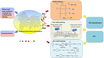 Graphene And Cnts Based Carbocatalysts In Persulfates Activation Material Design And Catalytic Mechanisms Sciencedirect