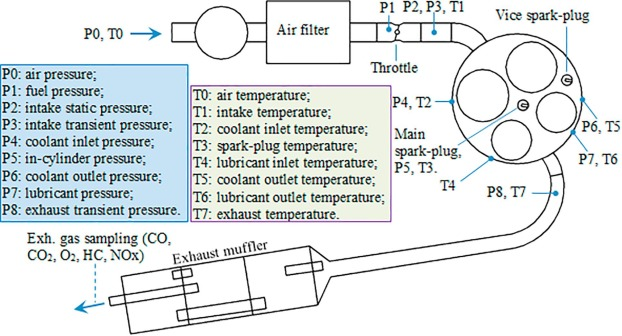 2301 honda h engine diagram the effect of air fuel composition on the hc emissions for a twin  hc emissions for a twin