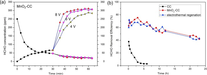 Electrothermal regeneration by Joule heat effect on carbon cloth