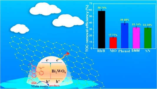 Nano-structured bismuth tungstate with controlled morphology