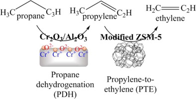 Propane to light olefins by one-pot cascade and series reactions