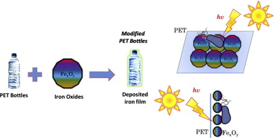 Enhancing solar disinfection of water in PET bottles by optimized in