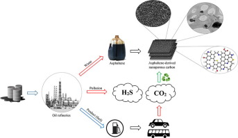 Novel asphaltene-derived nanoporous carbon with N-S-rich