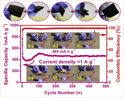 aprobar Detectar Romance  Foldable uniform GeOx/ZnO/C composite nanofibers as a high-capacity anode  material for flexible lithium ion batteries - ScienceDirect
