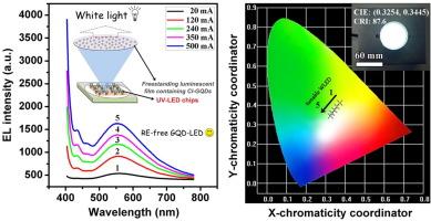 Direct white emissive Cl-doped graphene quantum dots-based