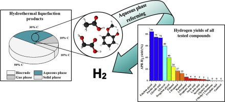 1 s2.0 S1385894718326238 ga1 towards the sustainable hydrogen production by catalytic conversion