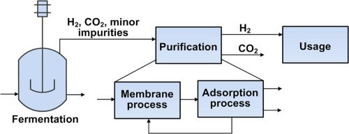 Optimizing hybrid membrane-pressure swing adsorption processes for