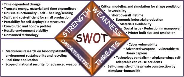 Breakthrough in the printing tactics for stimuli-responsive