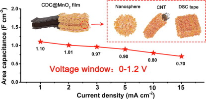 MnO2 based sandwich structure electrode for supercapacitor