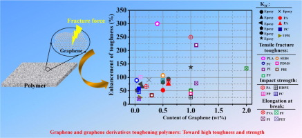 Graphene and graphene derivatives toughening polymers
