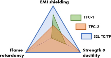 Flexible and flame-retarding thermoplastic polyurethane