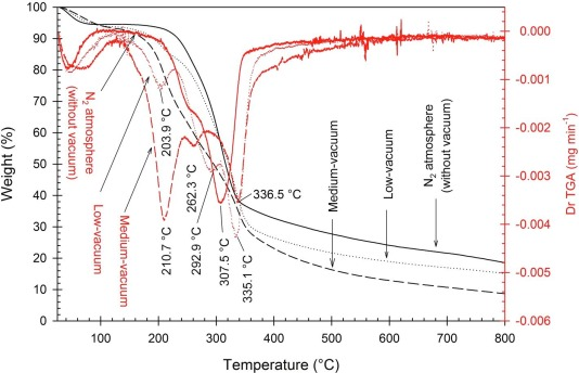 Synergistic effects of low-/medium-vacuum carbonization on