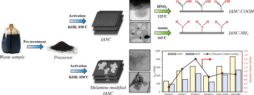 Tuning the surface chemistry and porosity of waste-derived