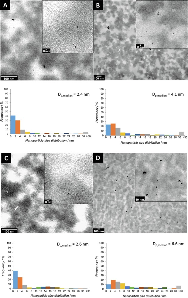 Pd nanoparticle and molecular Pd2+ leaching pathways for a