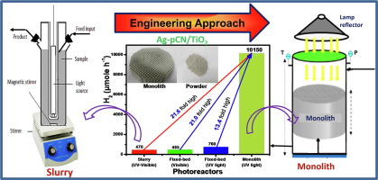 Engineering approach in stimulating photocatalytic H2
