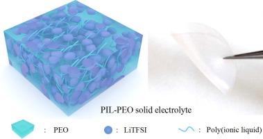 Poly(ionic liquid)-polyethylene oxide semi-interpenetrating