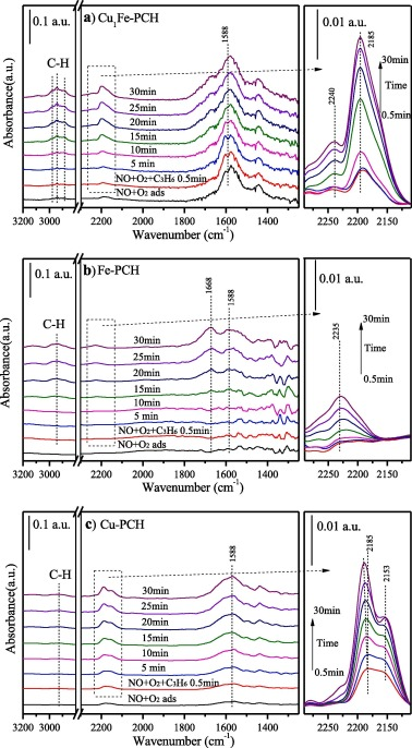 Porous clay heterostructures (PCHs) modified with copper ferrite