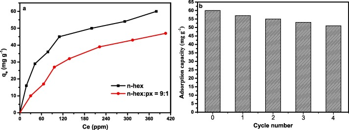 Cu, Zn-embedded MOF-derived bimetallic porous carbon for adsorption