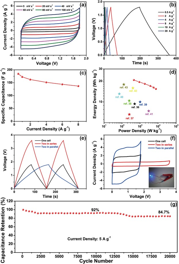 Neutralization Reaction In Synthesis Of Carbon Materials For