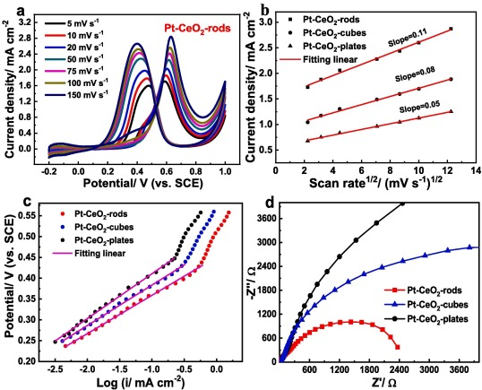Surface engineering of nano-ceria facet dependent coupling