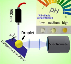 Ultrasensitive and reusable upconversion-luminescence
