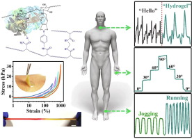 Biocompatible and self-healing ionic gel skin as shape-adaptable and skin-adhering sensor of human motions …, D Pei, Z Wang, M Li, X Ma, J You, C Li - Chemical Engineering Journal 2020, 398, 125540
