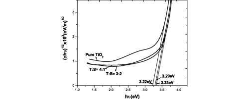 Optical, electrical and dielectric properties of TiO2–SiO2