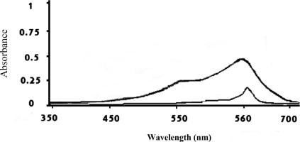 methylene blue spectrophotometer