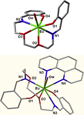Sensitized Luminescence Of Euiii Complexes With Schiff Base And 1