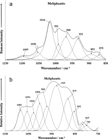 An Sem Eds And Vibrational Spectroscopic Study Of The Silicate