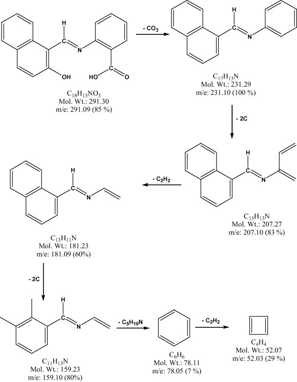 Synthesis Spectroscopic Coordination And Biological Activities Of