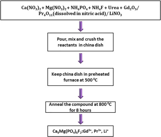 influence of li charge compensator ion on the energy transfer from