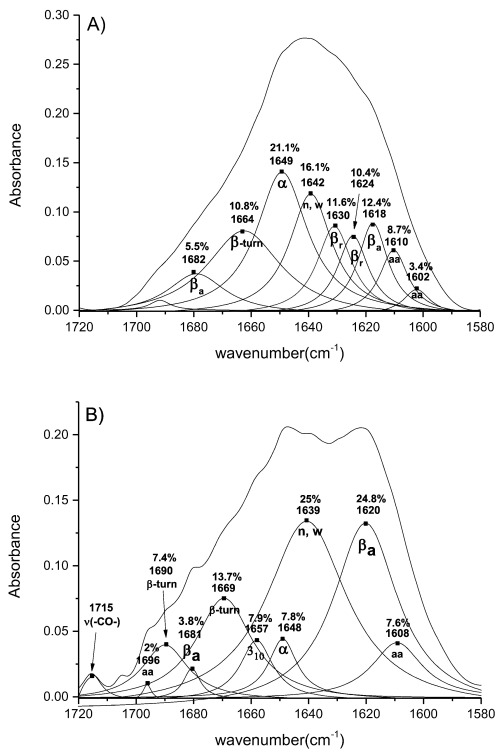 Atr Ir Study Of Skin Components Lipids Proteins And Water Part I