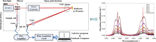 Detection of multiple chemicals based on external cavity quantum