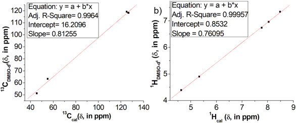 IR and NMR spectroscopic correlation of enterobactin by DFT