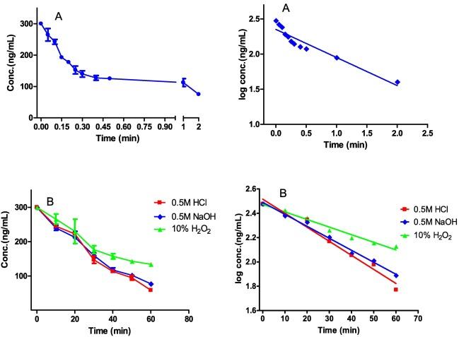Specific Stability Indicating Spectrofluorimetric Method For