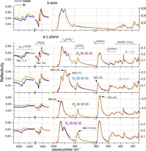 Dispersion analysis of sodium dichromate dihydrate Na2Cr2O7·2H2O