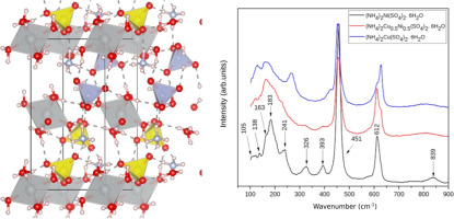 Electronic properties and vibrational spectra of (NH4)2M″(SO4)2·6H2O