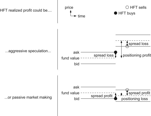 High frequency trading and the new market makers - ScienceDirect