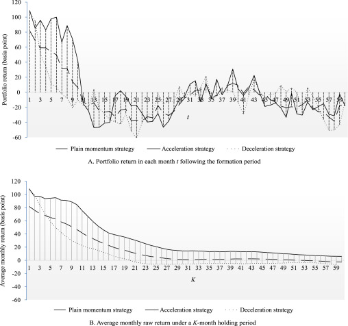 Evolution of historical prices in momentum investing - ScienceDirect