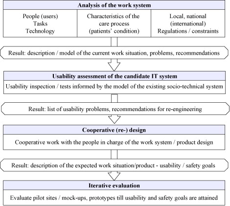 Example Of A Human Factors Engineering Approach To A Medication Administration Work System Potential Impact On Patient Safety Sciencedirect