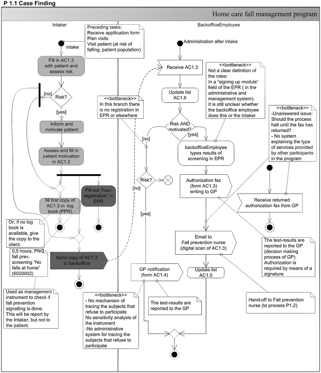A combined disease management and process modeling approach for ...