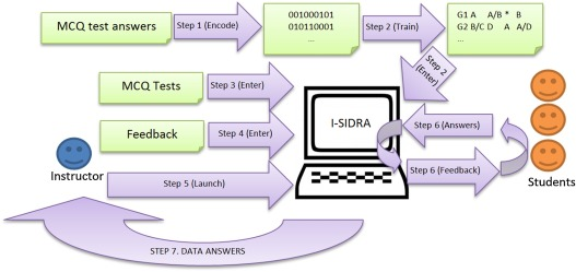The evaluation of i-SIDRA – a tool for intelligent feedback – in a