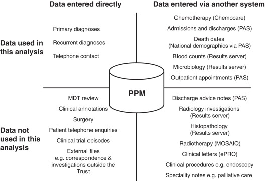 Process mining routinely collected electronic health records